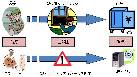 sec-basic01